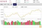 今日收盘:创业板收复1800点关口 沪指震荡微涨0.01%