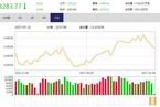 今日午盘:周期、金融股领跌 沪指失守3300点