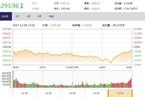 今日收盘:美韩军演震慑全球市场 A股过山车失守3300点