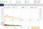 今日午盘:军工股逆市走强 沪指震荡下跌0.62%