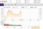 今日午盘:次新股掀涨停潮 沪指震荡上涨0.21%