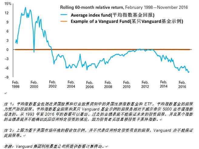 指数基金投资者并不一定紧跟市场趋势