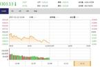 今日午盘:金融股领跌 沪指低开低走3300点再度承压