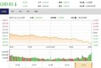 今日收盘:次新股指数大跌4% 沪指尾盘放量再失3300点