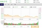 今日收盘:零售股逆市活跃 大盘震荡回调跌0.80%