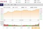 今日收盘:金融股引领反弹 大盘回暖上涨0.88%