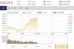 今日午盘:地产股反弹领涨 沪指翻红站上3300点