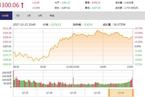 今日收盘:地产股久违活跃 中小板指数大涨1.47%