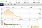 今日午盘:地产股卷土重来 沪指冲高回落跌0.41%