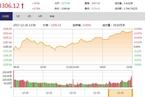 今日收盘:先抑后扬 金融股带领大盘反攻收红