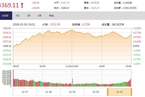 今日收盘:保险股午后跳水 沪指四连阳收涨0.62%