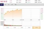 今日午盘:茅台股价再创新高 沪指震荡上涨0.41%