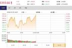 今日午盘:房地产板块爆发 沪指横盘震荡涨0.23%