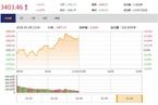 今日午盘:地产、周期股联袂领涨 3400点再起争夺
