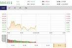 今日午盘:区块链概念股火热 沪指震荡调整跌0.15%