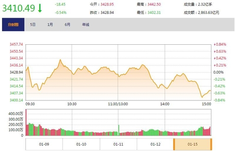 今日收盘:创业板暴跌近3% 中字头股票尾盘跳水