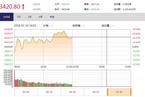 今日午盘:土地流转概念股抢眼 沪指震荡上涨0.30%