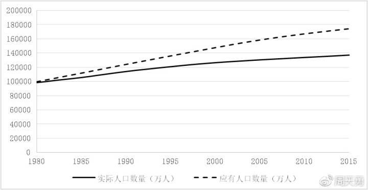 中国人口数量变化图_中国1980年人口数量