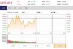 今日午盘:创业板指大涨逾2% 沪指盘中突破3500点