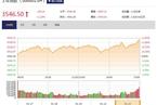 今日收盘:银行地产联袂领涨 沪指再创两年新高