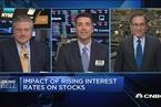 美联储激进加息对股市影响几何?