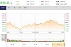 今日收盘:周期股集体走强 创业板指冲高回落