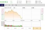 今日午盘:沪指冲高跳水跌0.54% 周期股逆市走强