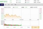 今日午盘:地产、银行股领跌 沪指盘中失守3500点