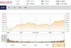 今日收盘:周期股王者归来 沪指尾盘翻红涨0.44%