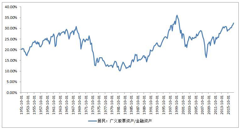 图2:居民配置行为上看,美国居民超配股票明显