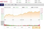 今日收盘:资金回流银行、周期股 沪指翻红涨0.73%
