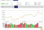 今日开盘:美股暴跌波及全球市场 沪指低开1.99%