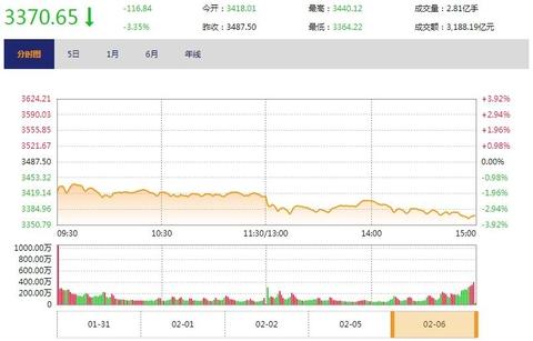 今日收盘:美股暴跌全球遭殃 A股400余只个股跌停