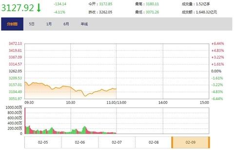 今日午盘:美股暴跌再度冲击 A股超九成个股飘绿