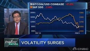 美股震荡和比特币有关系吗?
