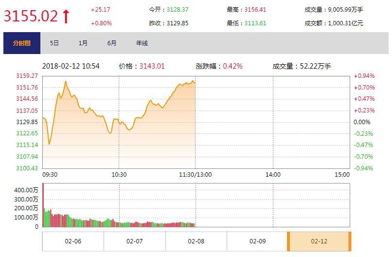 今日午盘:中小创率先反弹 沪指翻红涨0.80%