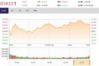 今日收盘:大多数板块回暖 创业板指反弹大涨3.49%
