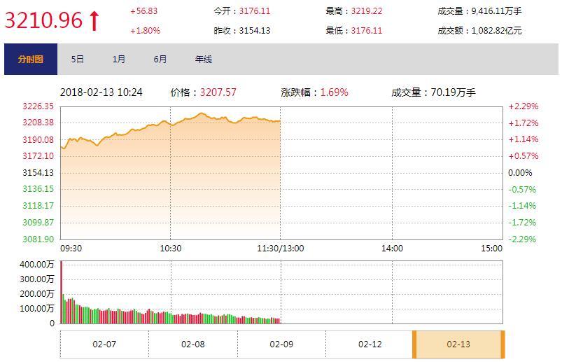 今日午盘:地产金融引领上攻 沪指重回3200点关口