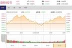 """今日收盘:周期股午后崛起 沪指""""V型""""反弹收涨0.63%"""