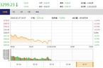 今日午盘:创业板逆势飘红 沪指震荡下跌0.91%