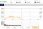 今日午盘:大小盘分化延续 沪指低开低走跌1.27%