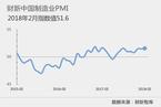 2月财新中国制造业PMI微升至51.6