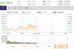 今日午盘:外围市场走弱拖累A股 创业板冲高回落