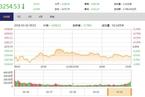 今日收盘:权重股持续走弱 沪指低位震荡跌0.59%