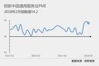 2月财新中国服务业PMI小幅回落至54.2