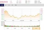 今日收盘:创业板午后拉升涨1.34% 沪指尾盘翻红