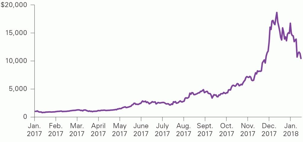 2017年1月1日至2018年1月22日期间比特币的美元价格