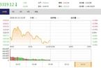 今日午盘:独角兽概念股降温 沪指回调下跌0.23%