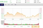 今日收盘:消费股走势分化 创业板尾盘翻红涨0.40%