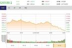 今日收盘:周期、白马股跳水 沪指缩量下跌0.65%